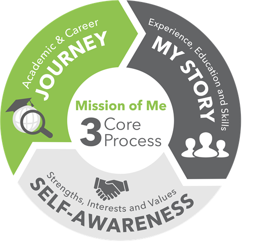 Mission of Me 3 Core Process