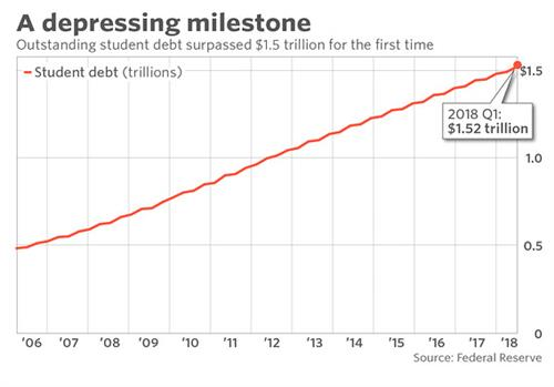 Outstanding student debt surpassed $1.5 trillion for the first time