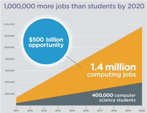 1,000,000 more jobs than students by 2020