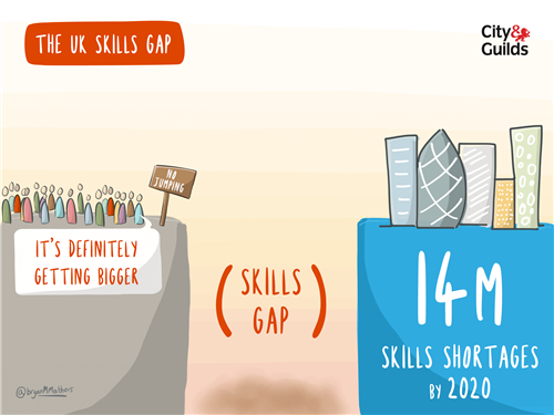 The UK has a growing skills gap. There are predicted to be over 14 million skills shortages by 2020.